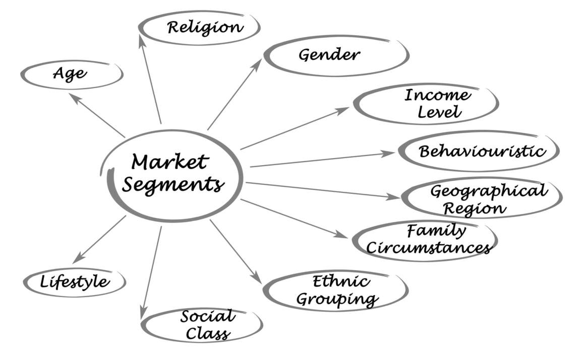 Bases-of-Market-Segmentation