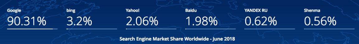 google-search-market-share