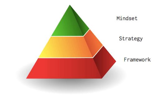 seo-hacking-mindset-strategy-framework