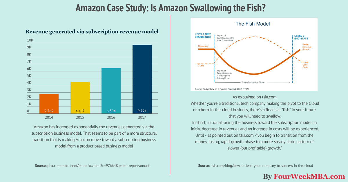 "Amazon Case Study: Why from Product to Subscription You Need to ""Swallow the Fish"""