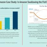 amazon-case-study