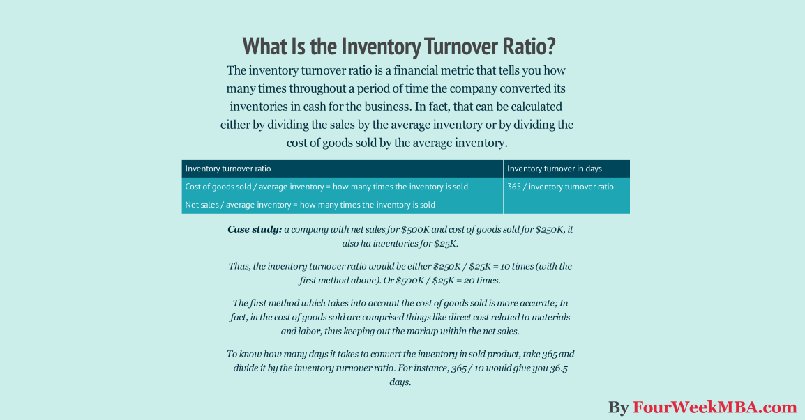 inventory-turnover-ratio