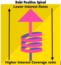 debt-spiral