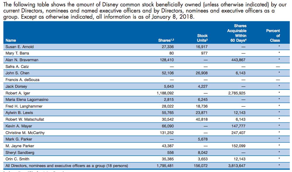 walt-disney-shareholders-2018