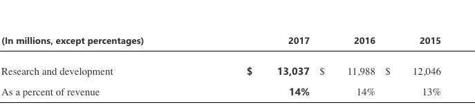 microsoft-r&d-expenses
