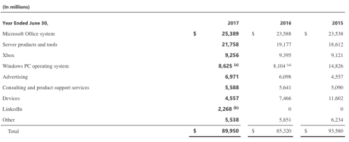microsoft-revenue-breakdown-by-product-or-service