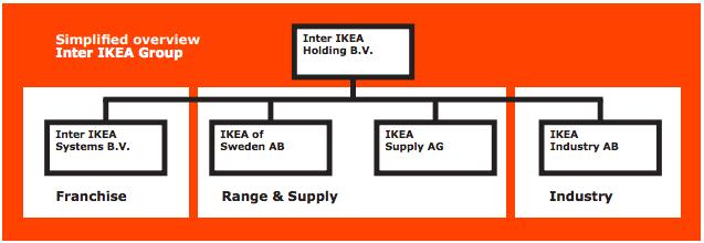 inter-ikea-holding-organization