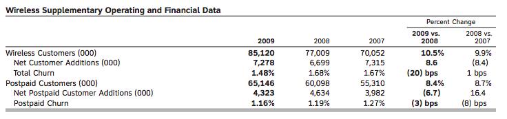 att-iphone-revenues-2008