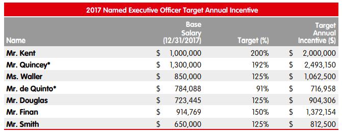 incentives-targets