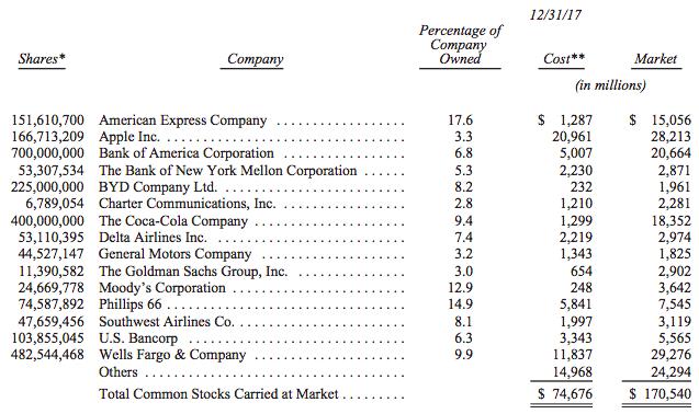 What Is Berkshire Hathaway Warren Buffetts Company In A Nutshell
