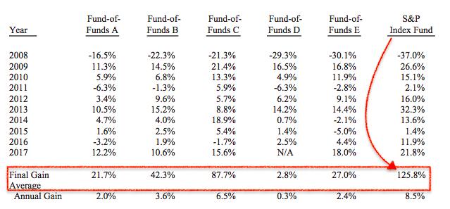 active-vs-passive-investment-warren-buffet