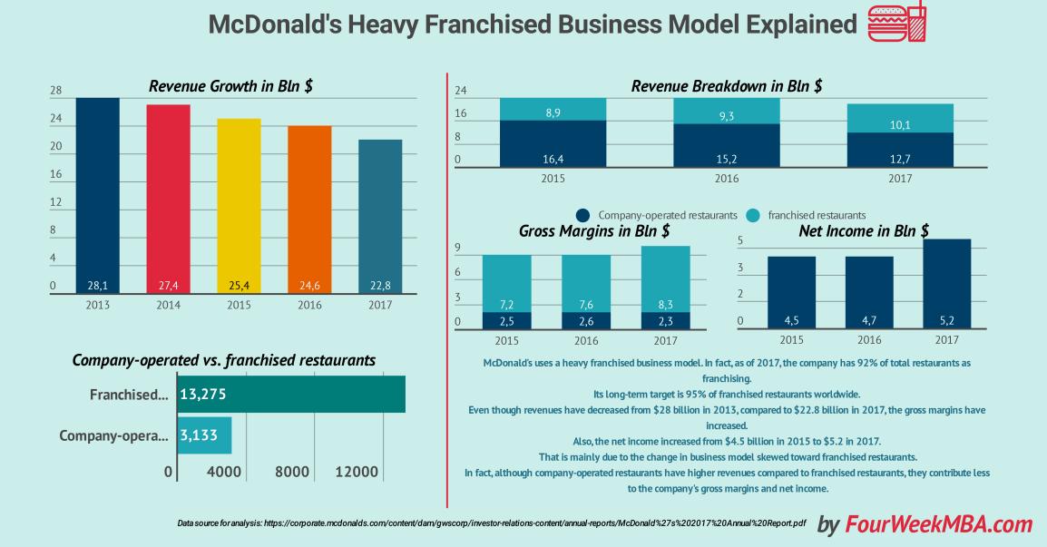 mcdonalds-business-model