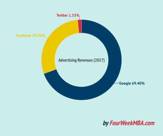 twitter-facebook-google-advertising-revenues-comparison