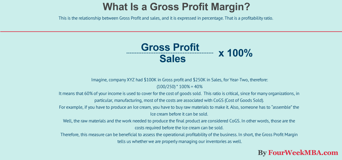 what-is-gross-profit-margin