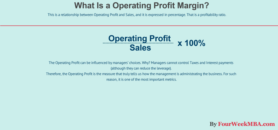 what-is-operating-profit-margin