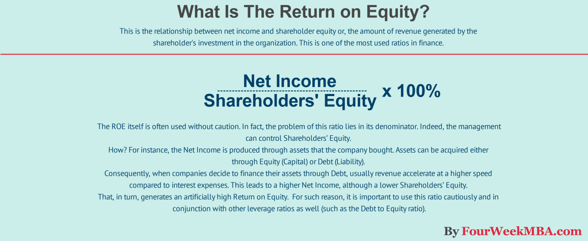 what-is-the-return-on-equity