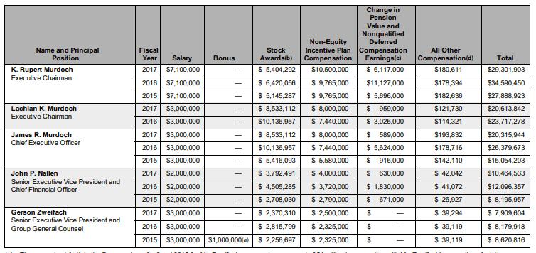 compensation-top-management-century21st-fox
