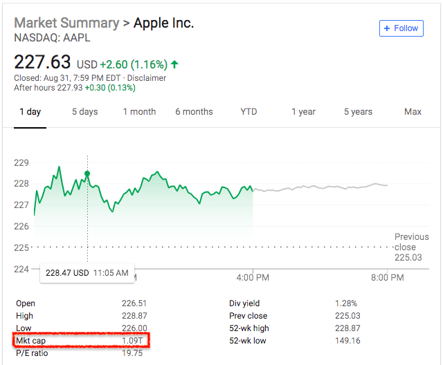 apple-market-capitalization-over-a-trillion-dollars