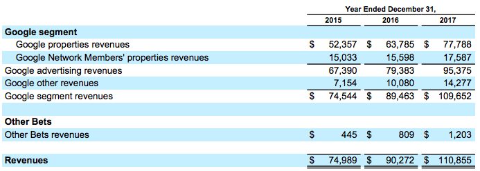 other-revenues-google