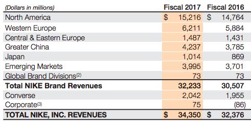 nike-revenue-breakdown-by-country