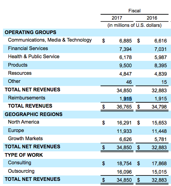 accenture-revenue-breakdown