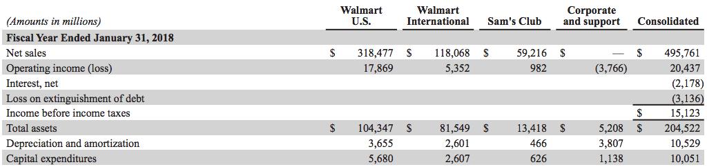 walmart-revenues-breakdown