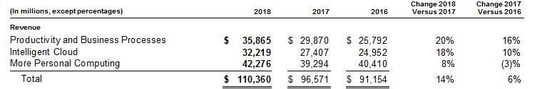 microsoft-revenues-2018