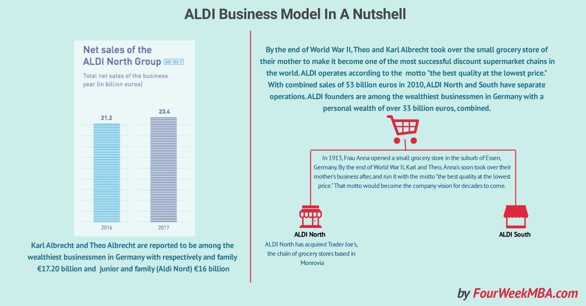 aldi-business-model