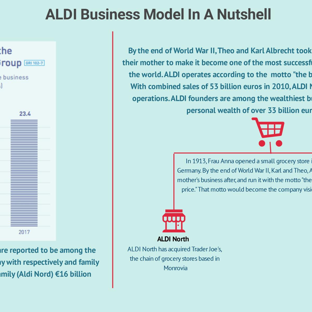 ALDI Business Model In A Nutshell | FourWeekMBA