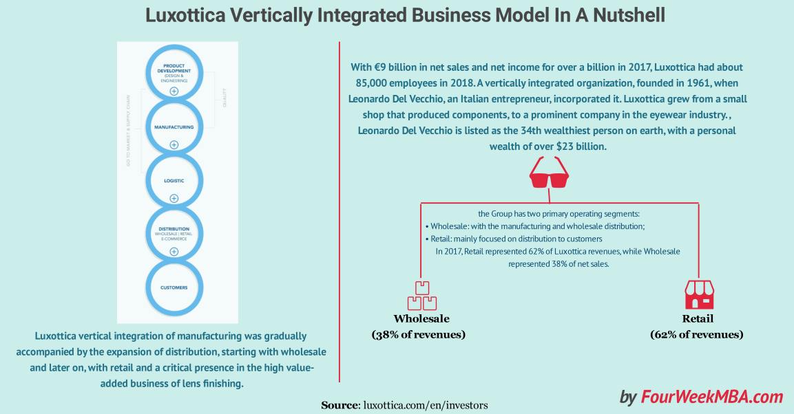 vertically-integrated-business-model