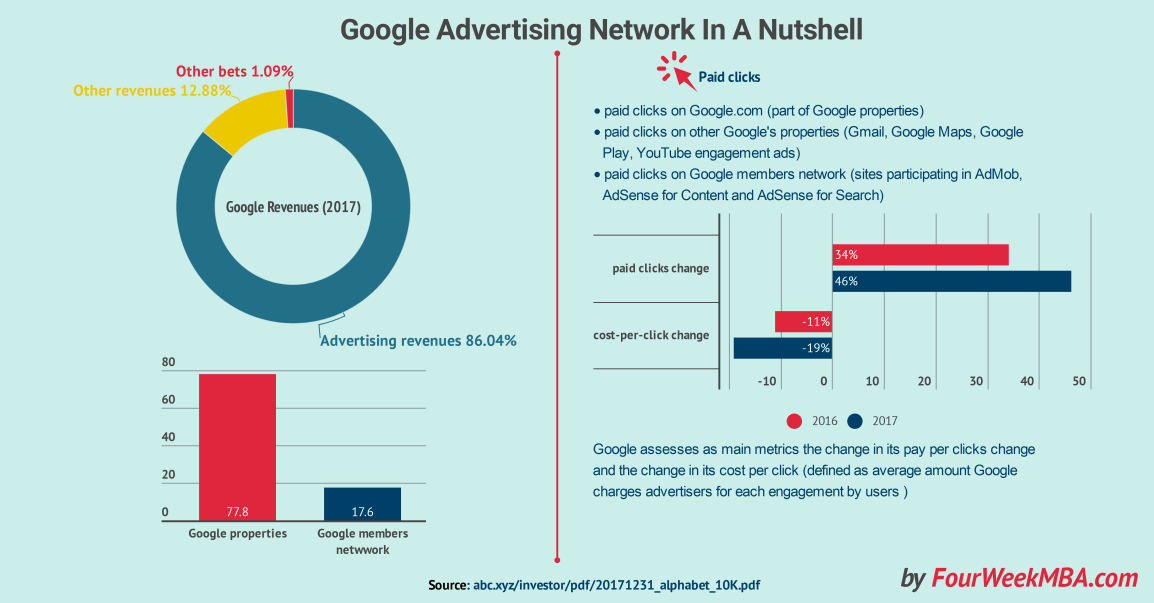 google-advertising-network
