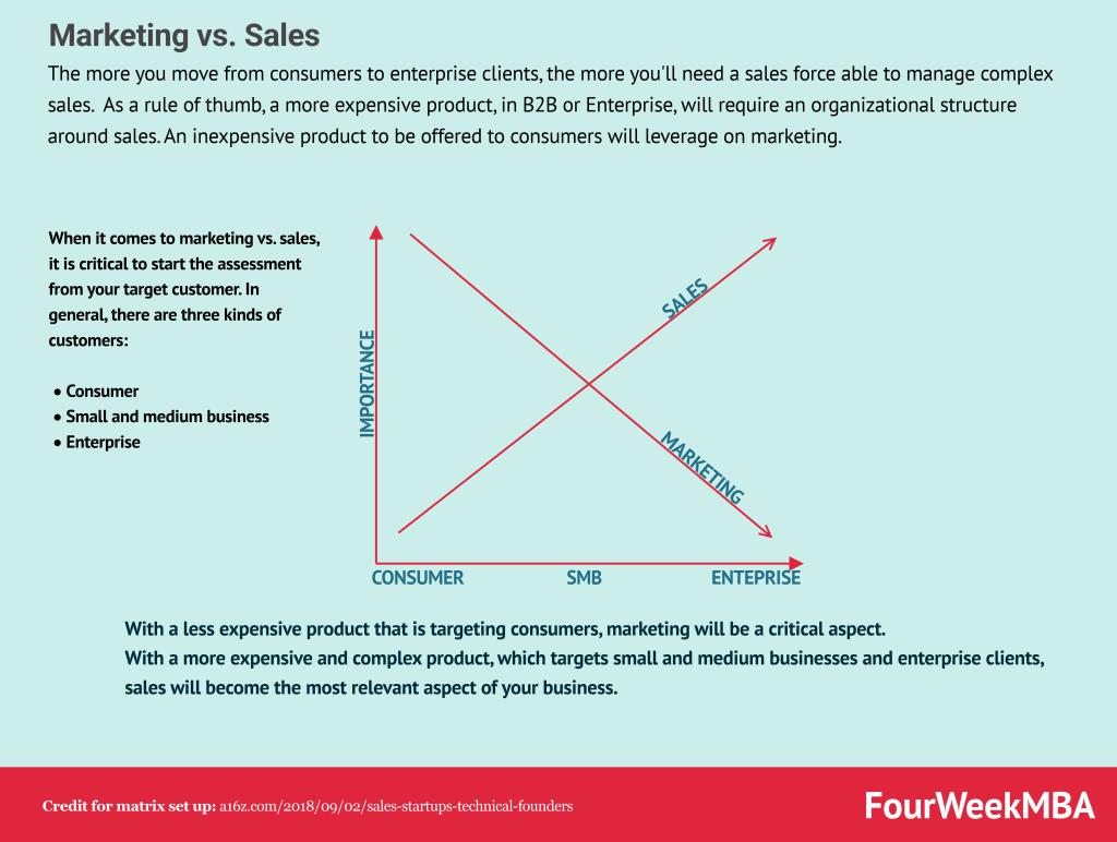 marketing-vs-sales