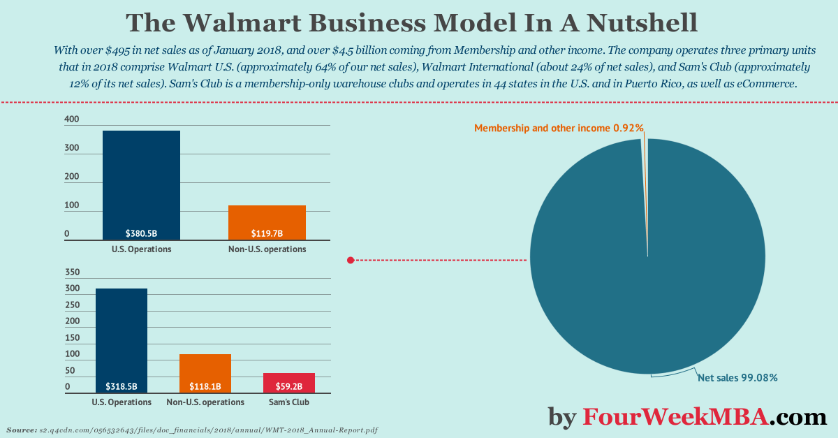 The Walmart Business Model In A Nutshell
