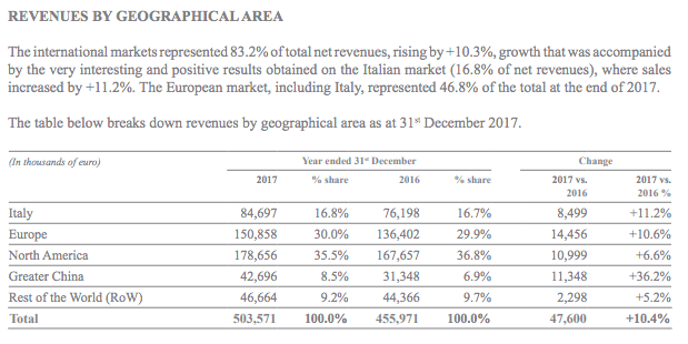 brunello-cucinelli-revenues-by-geography