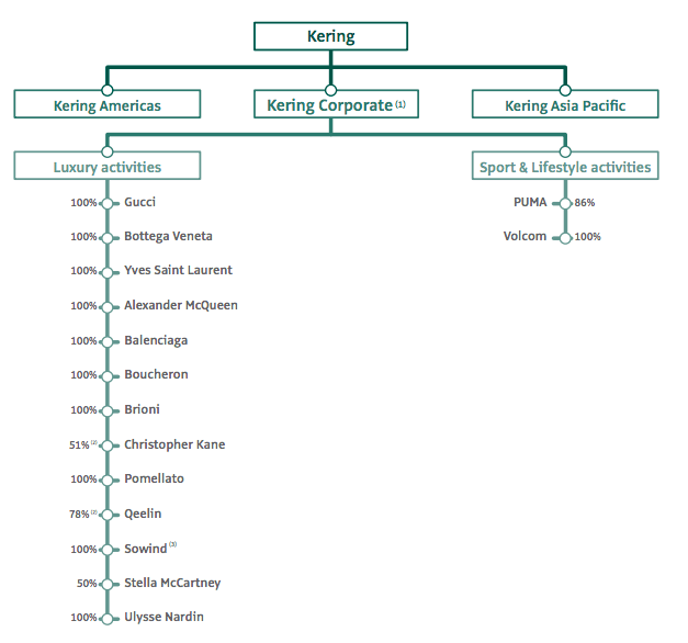 kering-organizational-chart
