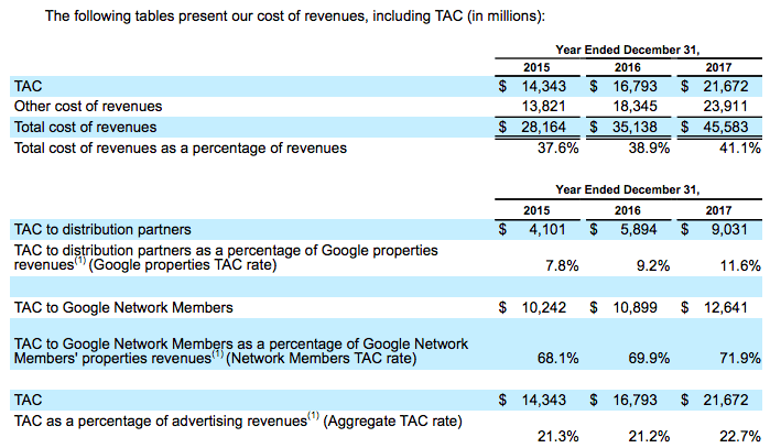 google-traffic-acquisition-costs