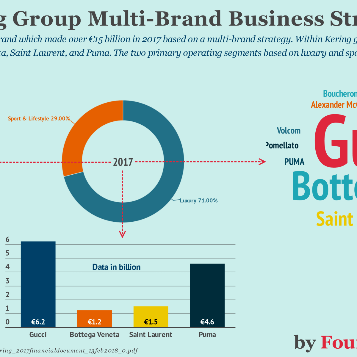 The Kering Group Multi-Brand Business Model In A Nutshell