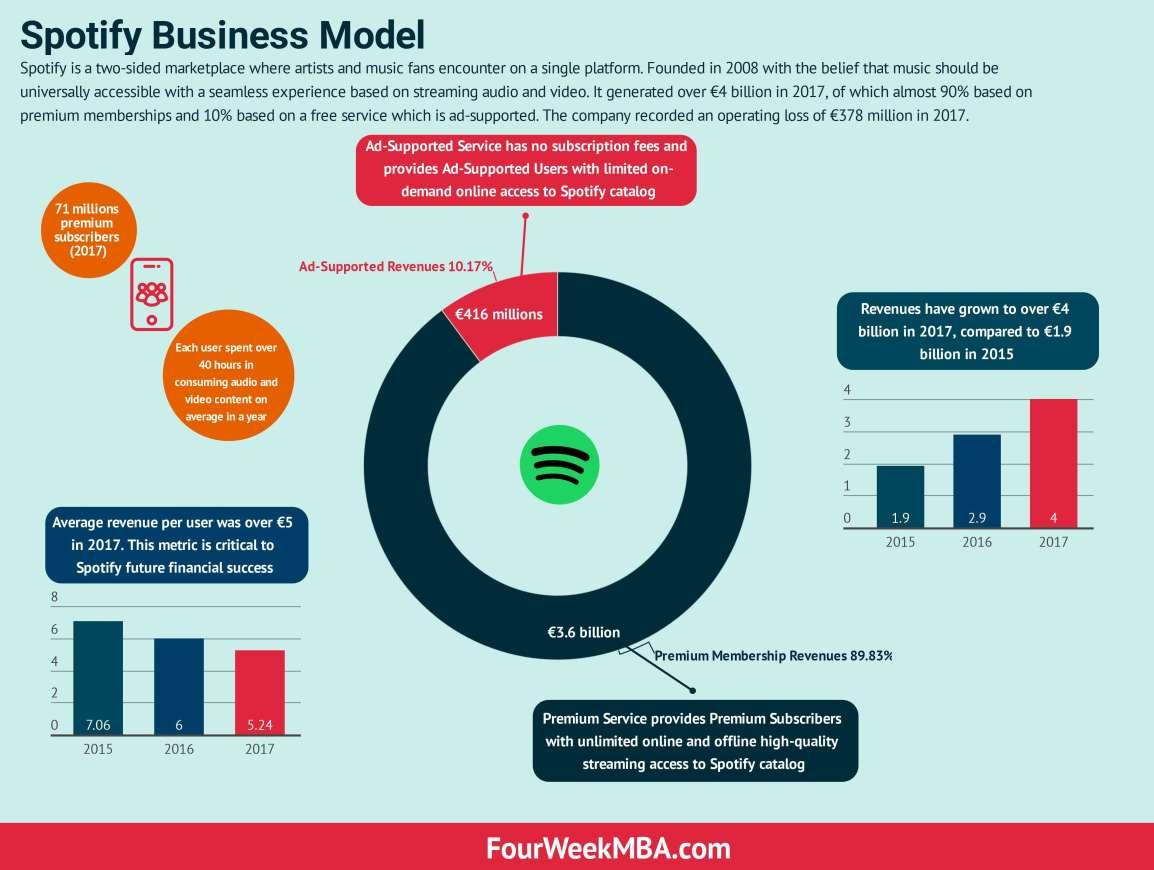 spotify-business-model