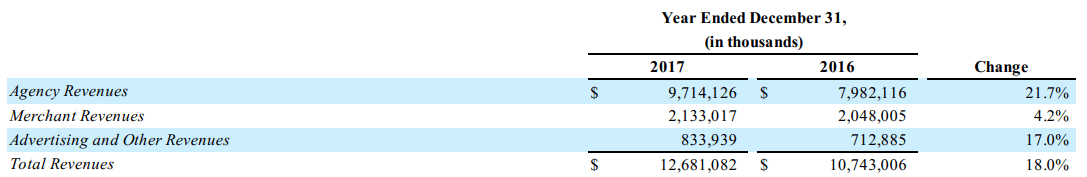 booking-revenues-breakdown