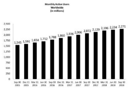 monthly-active-users-facebook-world