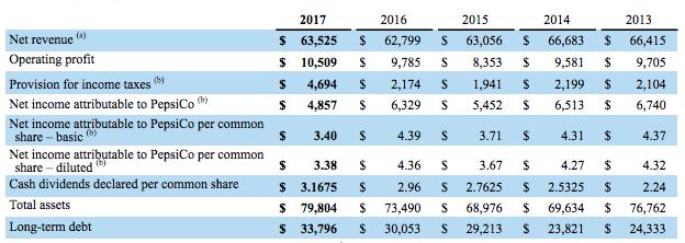 pepsico-key-financial-metrics