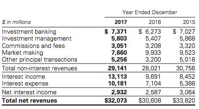 revenues-by-line-goldman-sachs