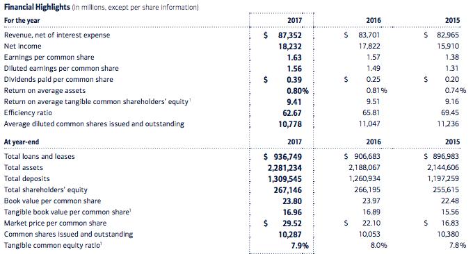 bank-of-america-financial-highlights