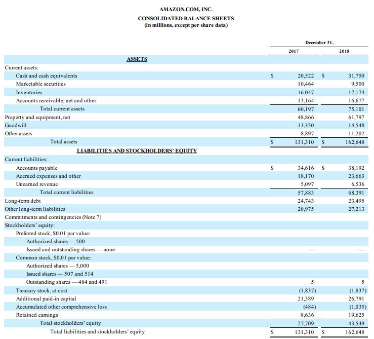 amazon-balance-sheet