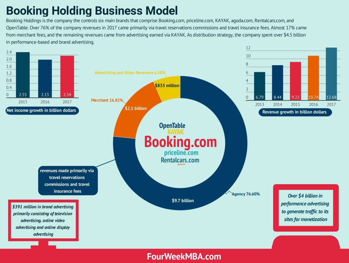 booking-business-model