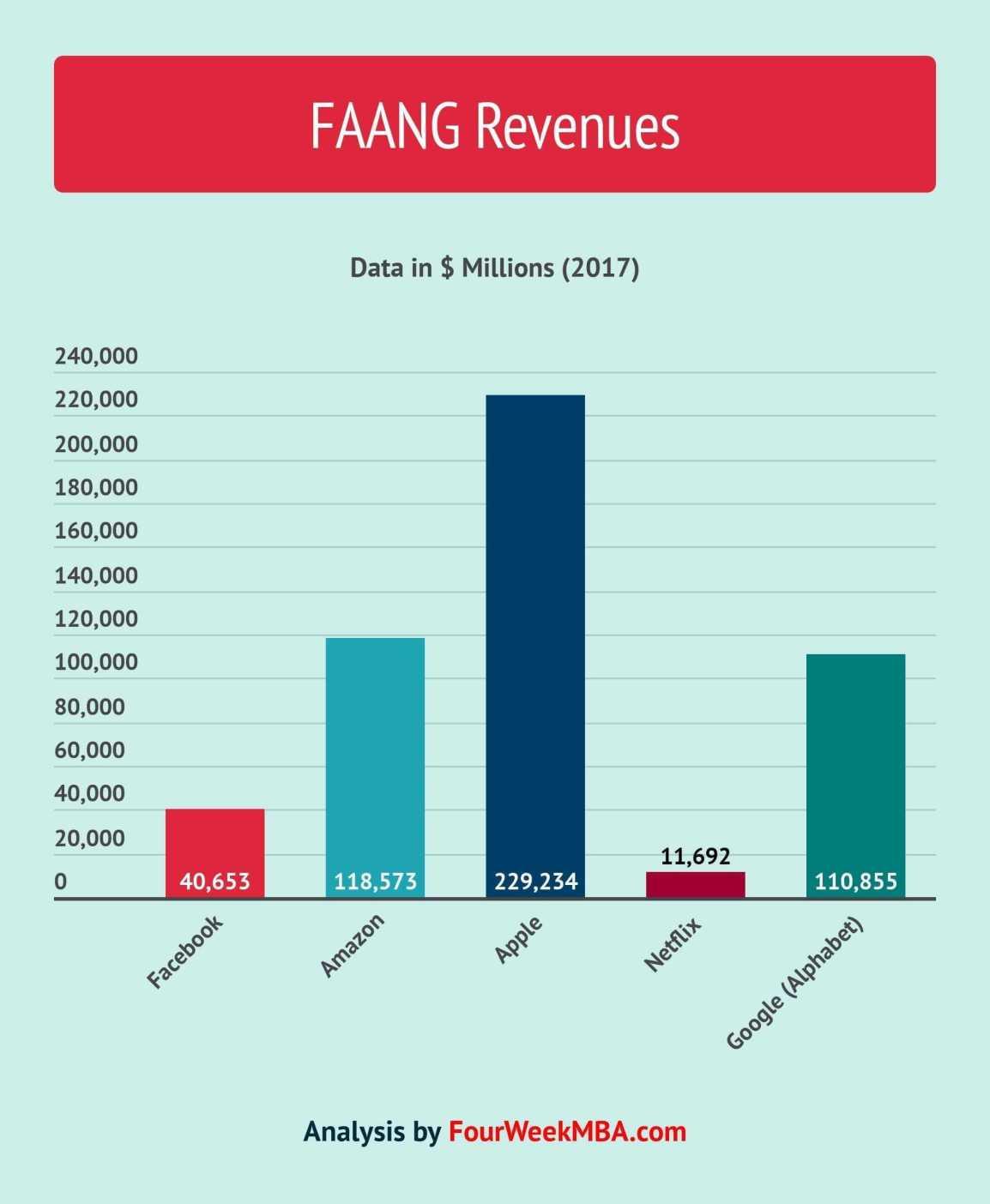 faang-revenues
