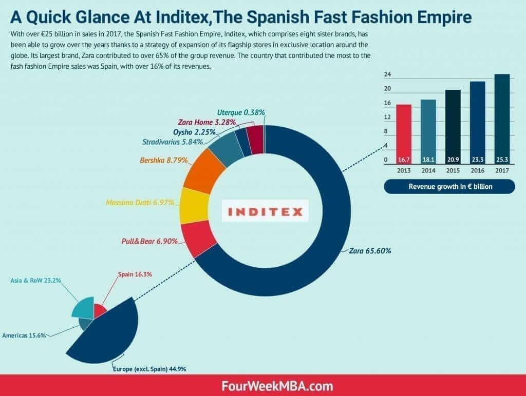 inditex-fast-fashion-empire