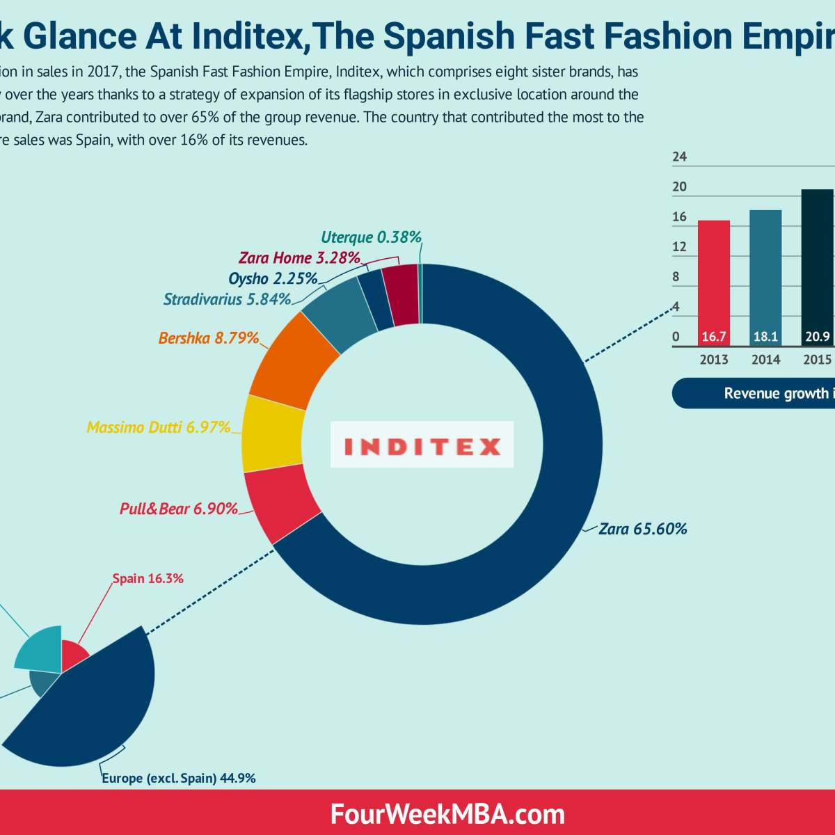6fd7bd44 A Quick Glance At Inditex, The Spanish Fast Fashion Empire - FourWeekMBA