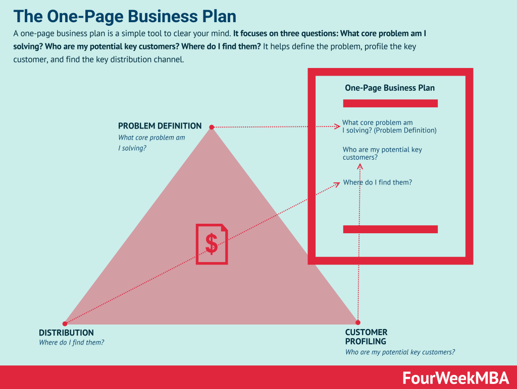 one-page-business-plan