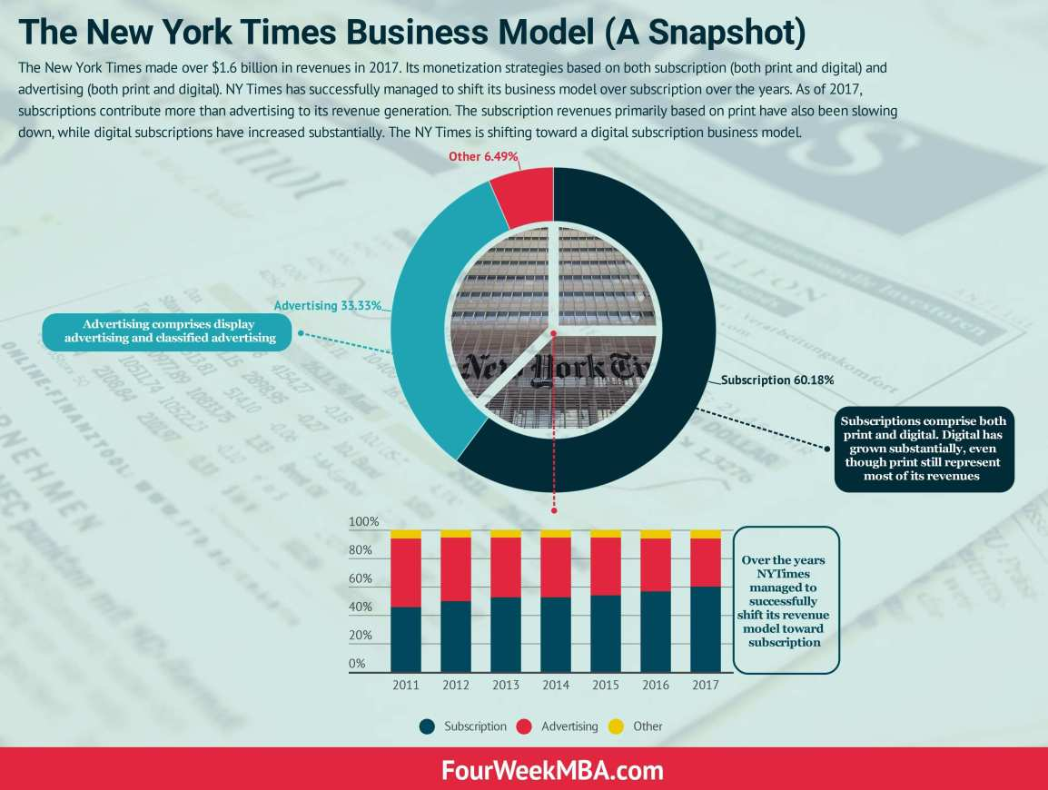 the-new-york-times-business-model